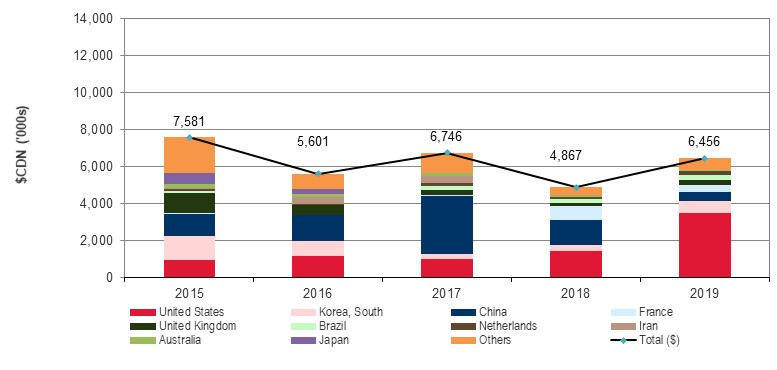 Graph: Exports of beef cattle semen, as detailed in the table above
