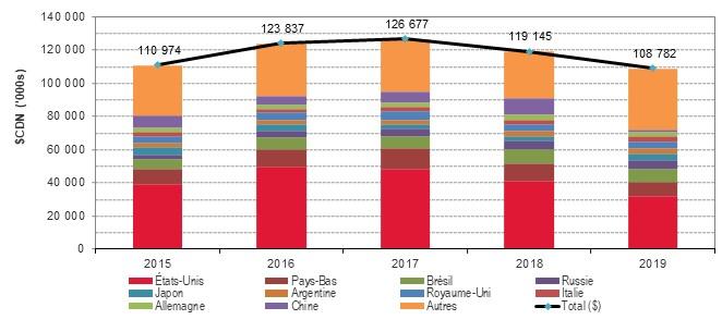 Graphique : Exportations de semence de bovins laitiers, détaillé ci-dessus.