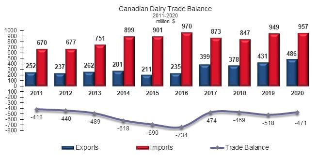 Canadian dairy trade balance