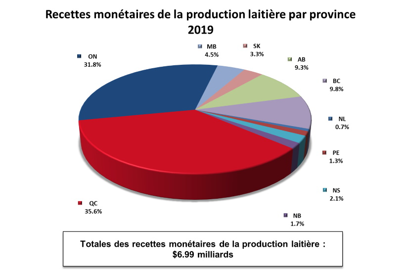Graph-Canadian farm cash receipts from dairying