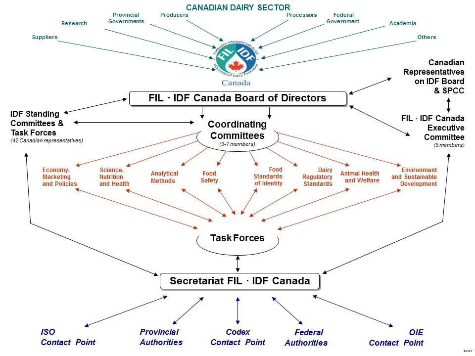 FIL-IDF Canada Diagram of the Structure as decribed in first paragraph