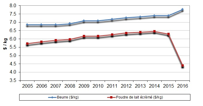 Graphique représentant l'évolution des prix de soutien au 1er février